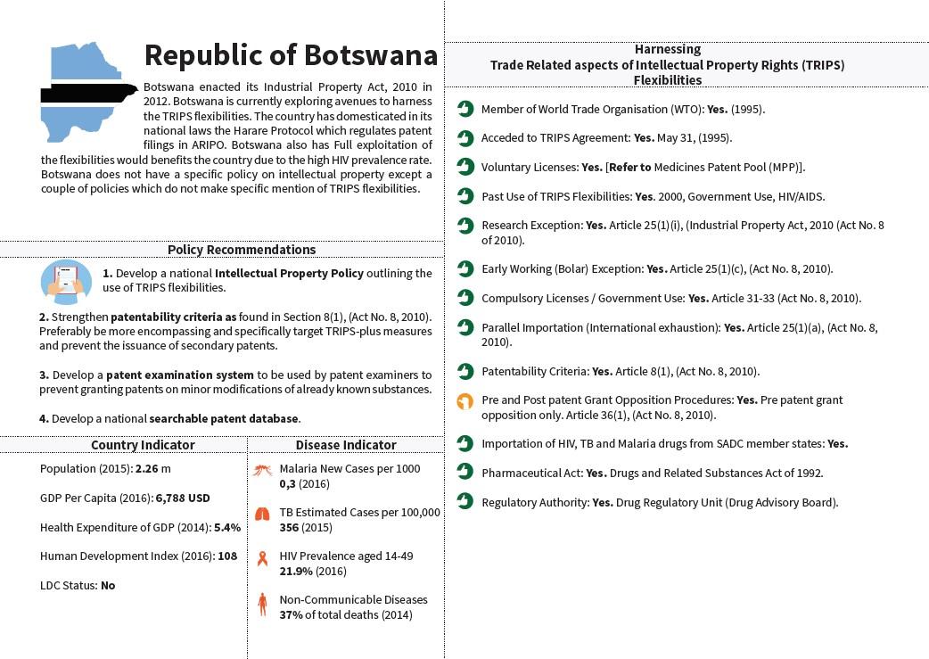 SADC Snapshot Botswana
