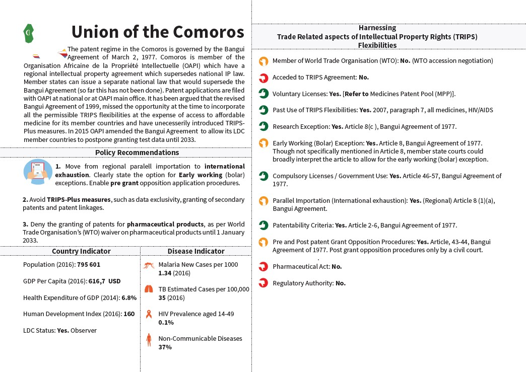 SADC Snapshot Comoros