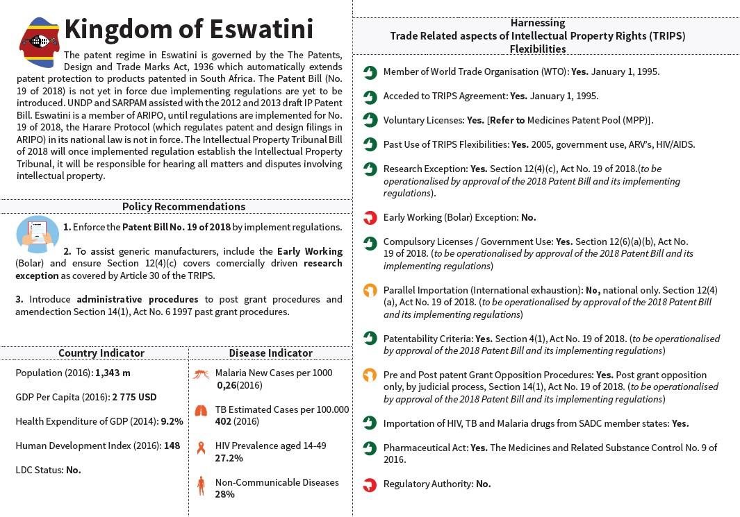 SADC Snapshot Eswatini