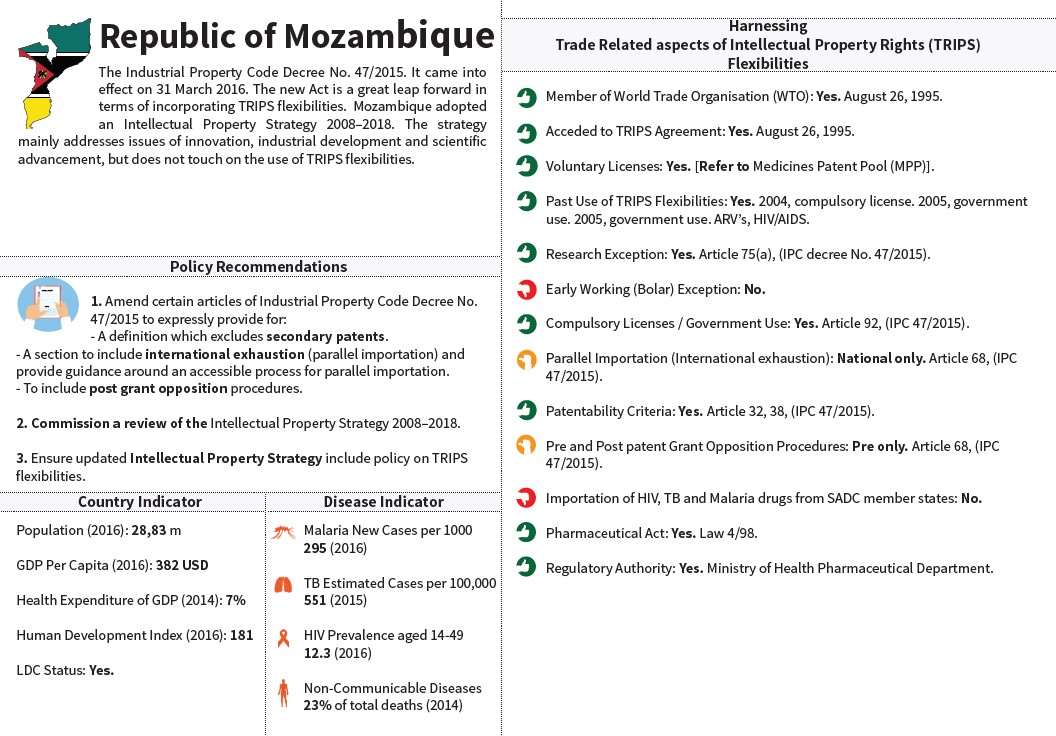SADC Snapshot Mozambique