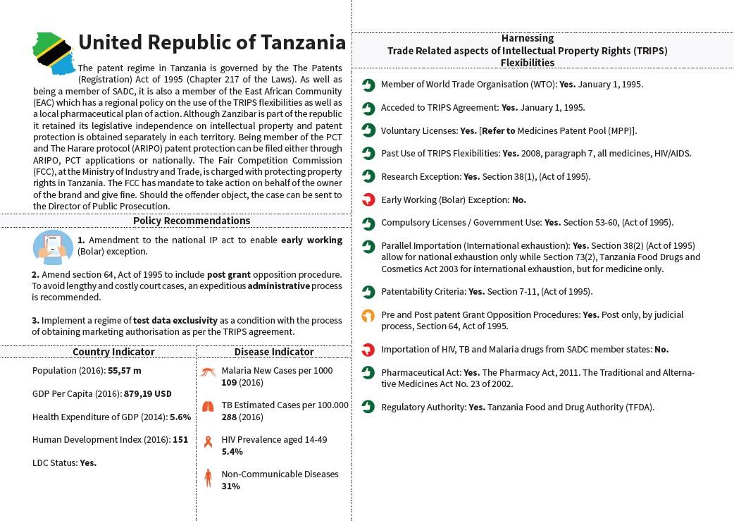 SADC Snapshot Tanzania