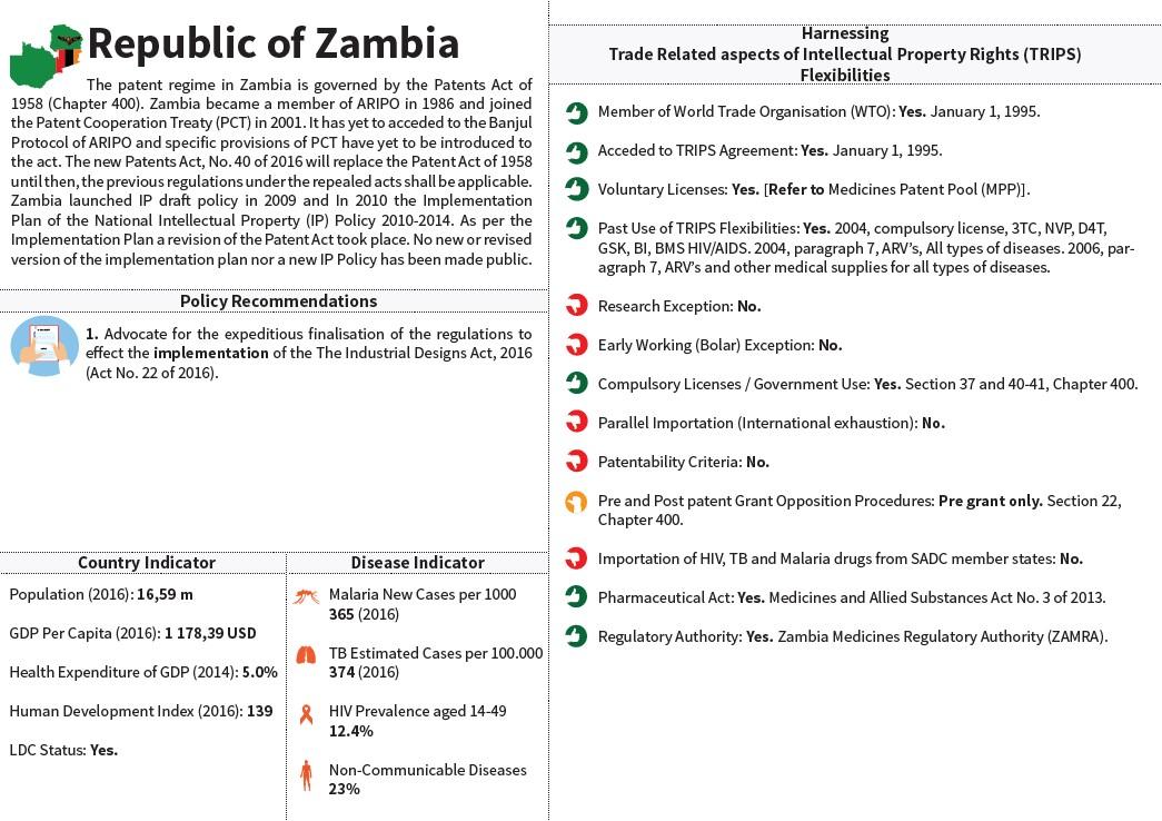 SADC Snapshot Zambia