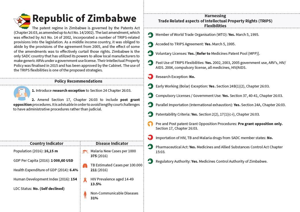 SADC Snapshot Zimbabwe